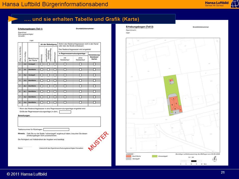 Hansa Luftbild Bürgerinformationsabend © 2011 Hansa Luftbild 21 …. und sie erhalten Tabelle und Grafik (Karte) MUSTER