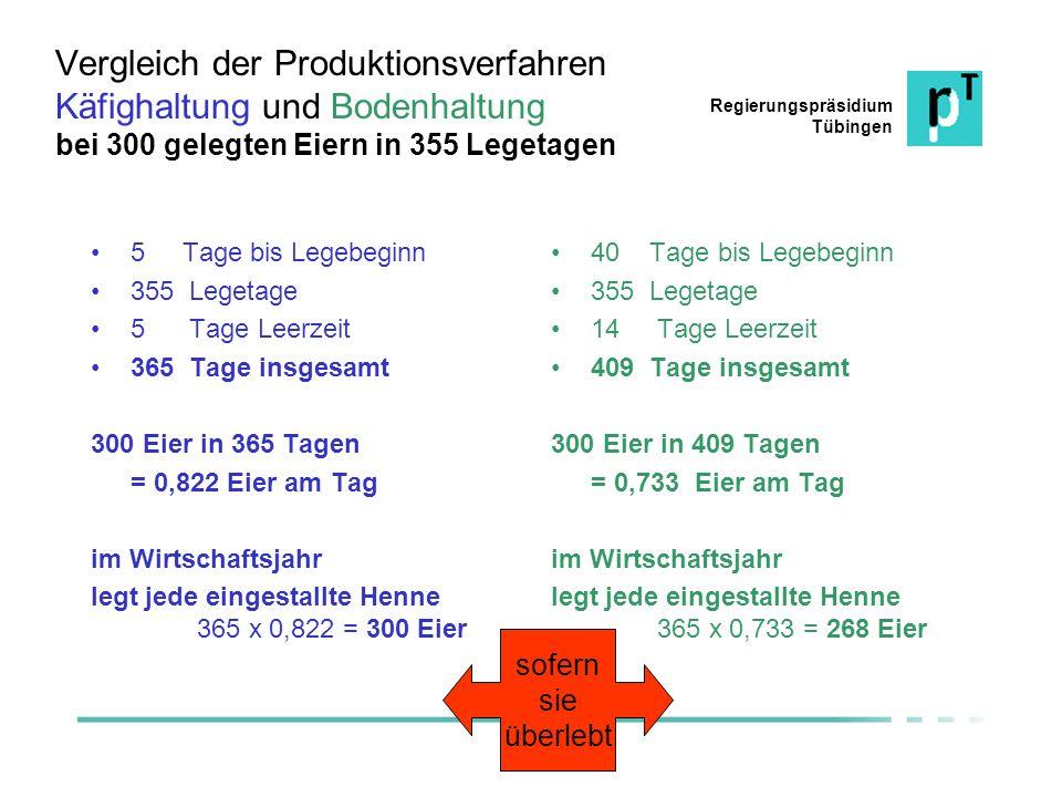 Regierungspräsidium Tübingen Vergleich der Produktionsverfahren Käfighaltung und Bodenhaltung bei 300 gelegten Eiern in 355 Legetagen 5 Tage bis Legeb