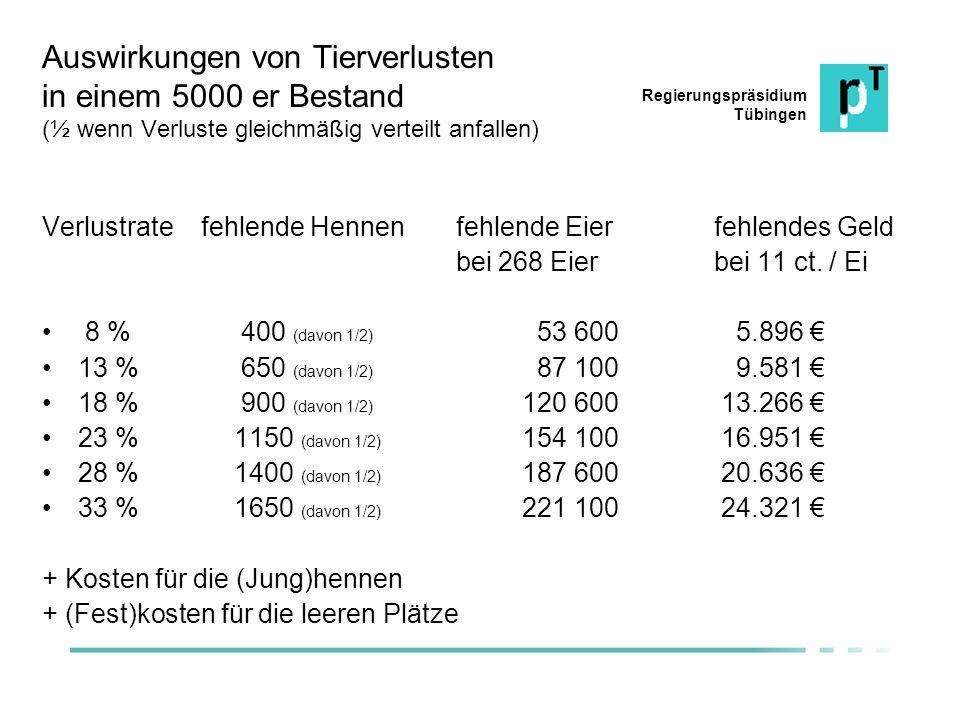 Regierungspräsidium Tübingen Auswirkungen von Tierverlusten in einem 5000 er Bestand (½ wenn Verluste gleichmäßig verteilt anfallen) Verlustrate fehle