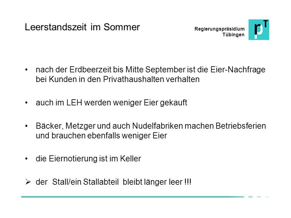 Regierungspräsidium Tübingen Leerstandszeit im Sommer nach der Erdbeerzeit bis Mitte September ist die Eier-Nachfrage bei Kunden in den Privathaushalt