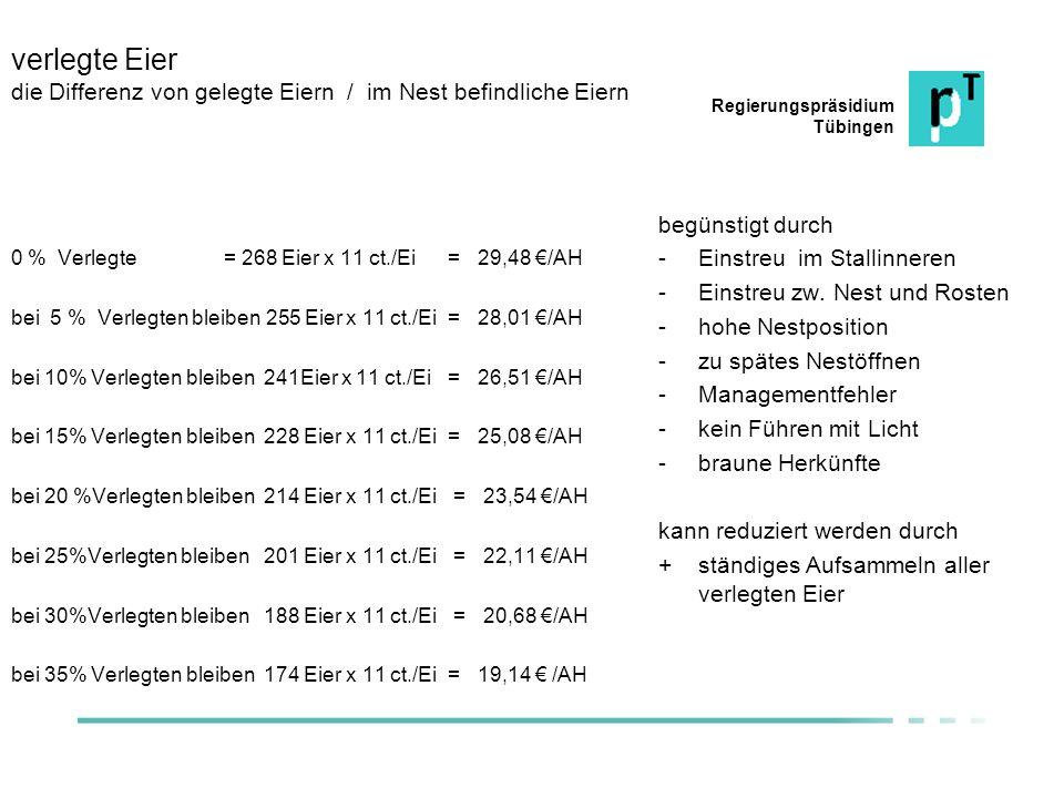 Regierungspräsidium Tübingen verlegte Eier die Differenz von gelegte Eiern / im Nest befindliche Eiern 0 % Verlegte = 268 Eier x 11 ct./Ei = 29,48 /AH