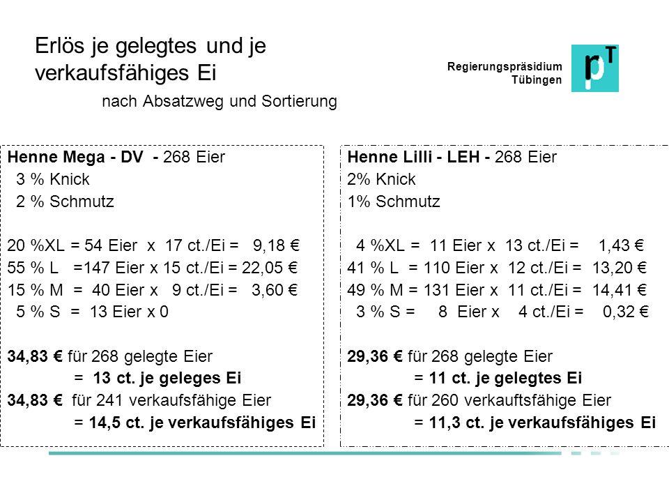 Regierungspräsidium Tübingen Erlös je gelegtes und je verkaufsfähiges Ei nach Absatzweg und Sortierung Henne Mega - DV - 268 Eier 3 % Knick 2 % Schmut