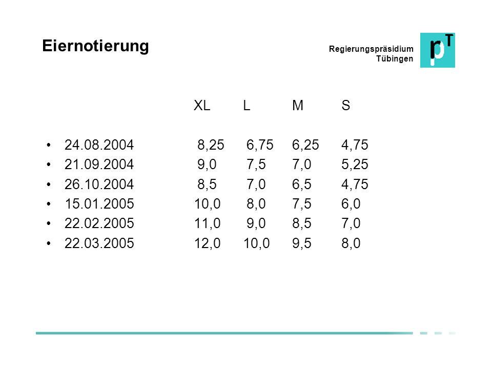 Regierungspräsidium Tübingen Eiernotierung XLLMS 24.08.2004 8,25 6,756,254,75 21.09.2004 9,0 7,57,05,25 26.10.2004 8,5 7,06,54,75 15.01.200510,0 8,07,