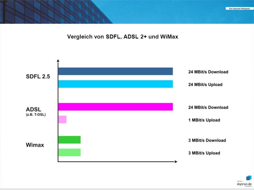 Vergleich von SDFL, ADSL 2+ und WiMax