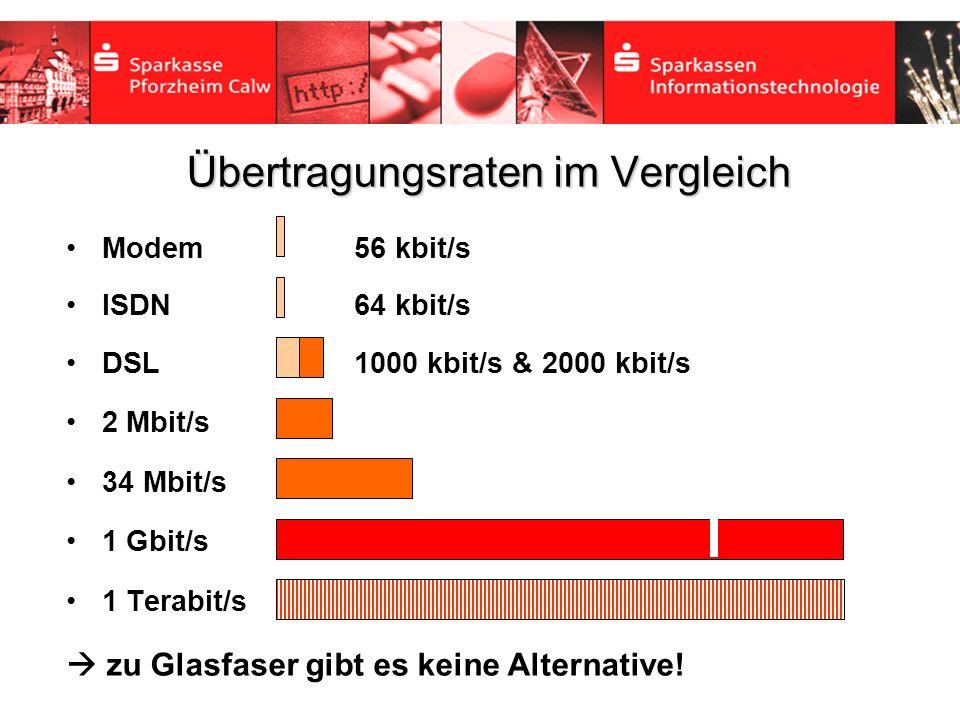 Übertragungsraten im Vergleich Modem 56 kbit/s ISDN 64 kbit/s DSL 1000 kbit/s & 2000 kbit/s 2 Mbit/s 34 Mbit/s 1 Gbit/s 1 Terabit/s zu Glasfaser gibt