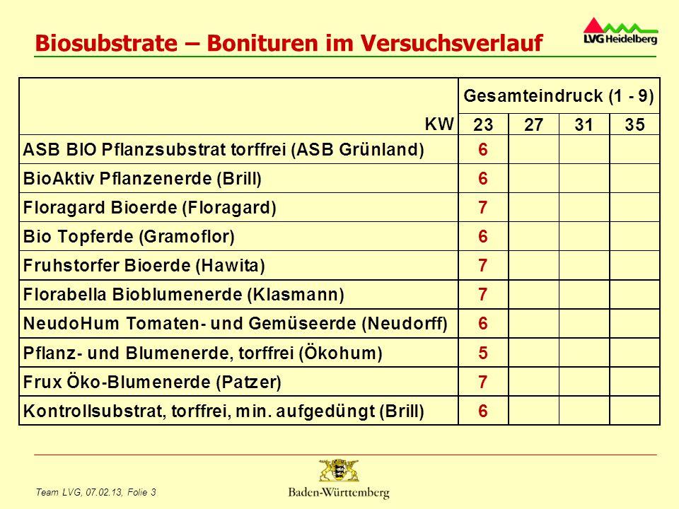 Team LVG, 07.02.13, Folie 4 Biosubstrate – Bonituren im Versuchsverlauf Frux Öko Blumenerde (Patzer) Pflanz- und Blumenerde, torffrei (Ökohum)