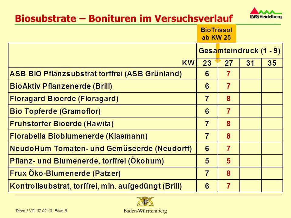 Team LVG, 07.02.13, Folie 6 Biosubstrate – Bonituren im Versuchsverlauf