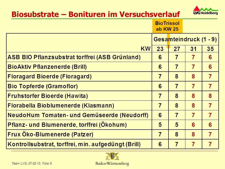 Team LVG, 07.02.13, Folie 7 Biosubstrate – Oberirdische Pflanzenmasse