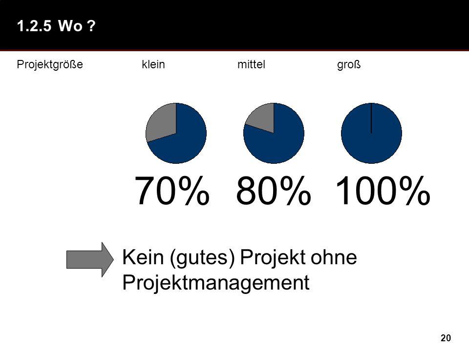 20 1.2.5Wo ? Projektgrößekleinmittelgroß Kein (gutes) Projekt ohne Projektmanagement 70%80%100%
