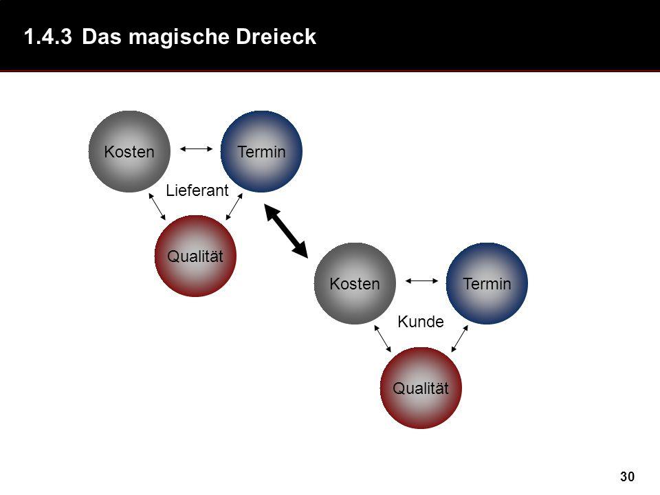 30 1.4.3Das magische Dreieck Qualität KostenTermin Lieferant KostenTermin Qualität Kunde