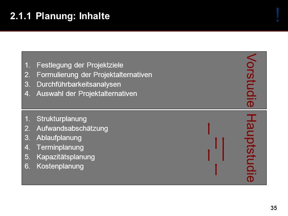 35 Vorstudie Hauptstudie 2.1.1Planung: Inhalte 1.Festlegung der Projektziele 2.Formulierung der Projektalternativen 3.Durchführbarkeitsanalysen 4.Auswahl der Projektalternativen 1.Strukturplanung 2.Aufwandsabschätzung 3.Ablaufplanung 4.Terminplanung 5.Kapazitätsplanung 6.