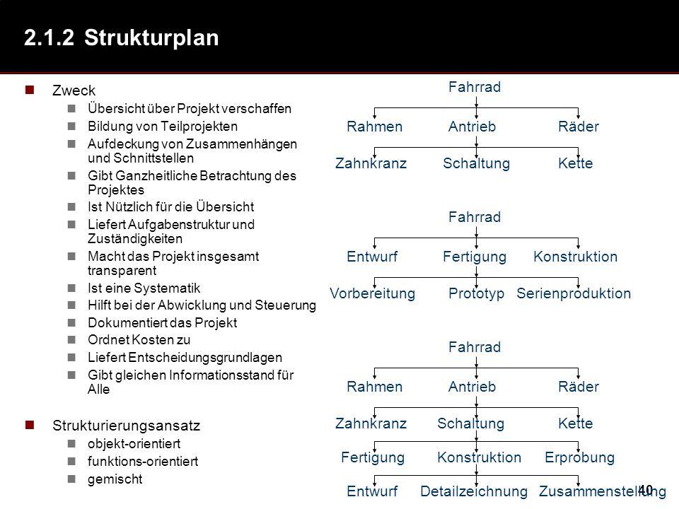 40 2.1.2Strukturplan Zweck Übersicht über Projekt verschaffen Bildung von Teilprojekten Aufdeckung von Zusammenhängen und Schnittstellen Gibt Ganzheit
