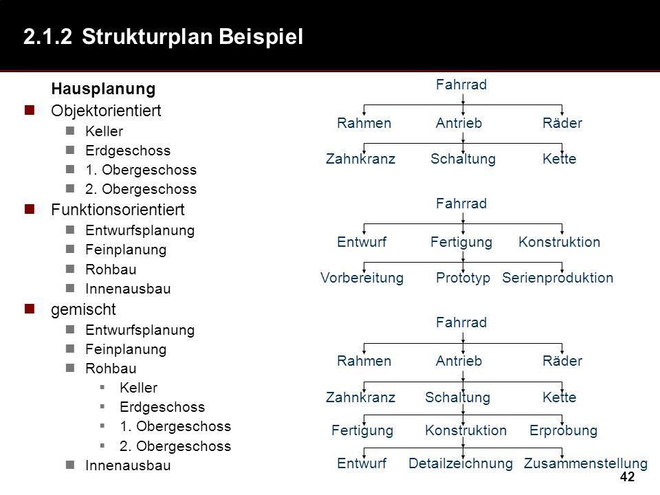42 2.1.2Strukturplan Beispiel Hausplanung Objektorientiert Keller Erdgeschoss 1.