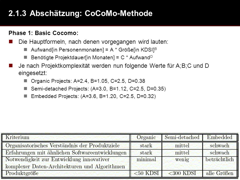 51 2.1.3Abschätzung: CoCoMo-Methode Phase 1: Basic Cocomo: Die Hauptformeln, nach denen vorgegangen wird lauten: Aufwand[in Personenmonaten] = A * Größe[in KDSI] B Benötigte Projektdauer[in Monaten] = C * Aufwand D Je nach Projektkomplexität werden nun folgende Werte für A;B;C und D eingesetzt: Organic Projects: A=2.4, B=1.05, C=2.5, D=0.38 Semi-detached Projects: (A=3.0, B=1.12, C=2.5, D=0.35) Embedded Projects: (A=3.6, B=1.20, C=2.5, D=0.32)