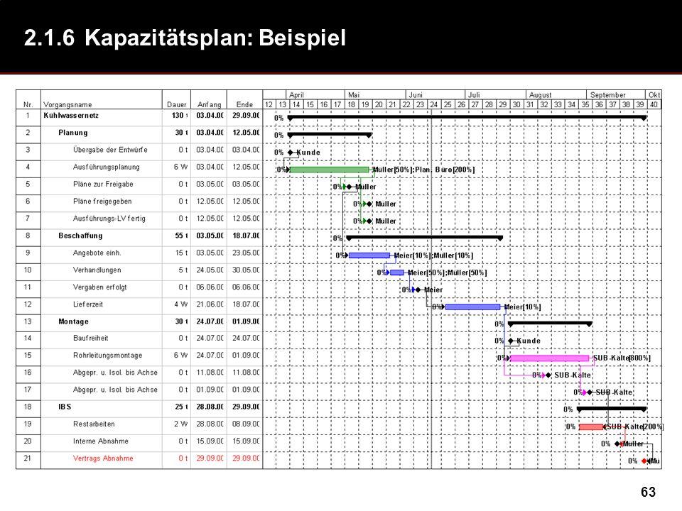 63 2.1.6Kapazitätsplan: Beispiel