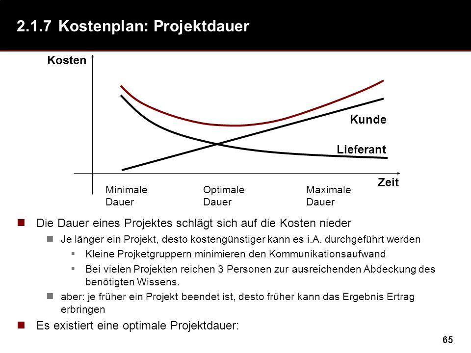65 2.1.7Kostenplan: Projektdauer Die Dauer eines Projektes schlägt sich auf die Kosten nieder Je länger ein Projekt, desto kostengünstiger kann es i.A.