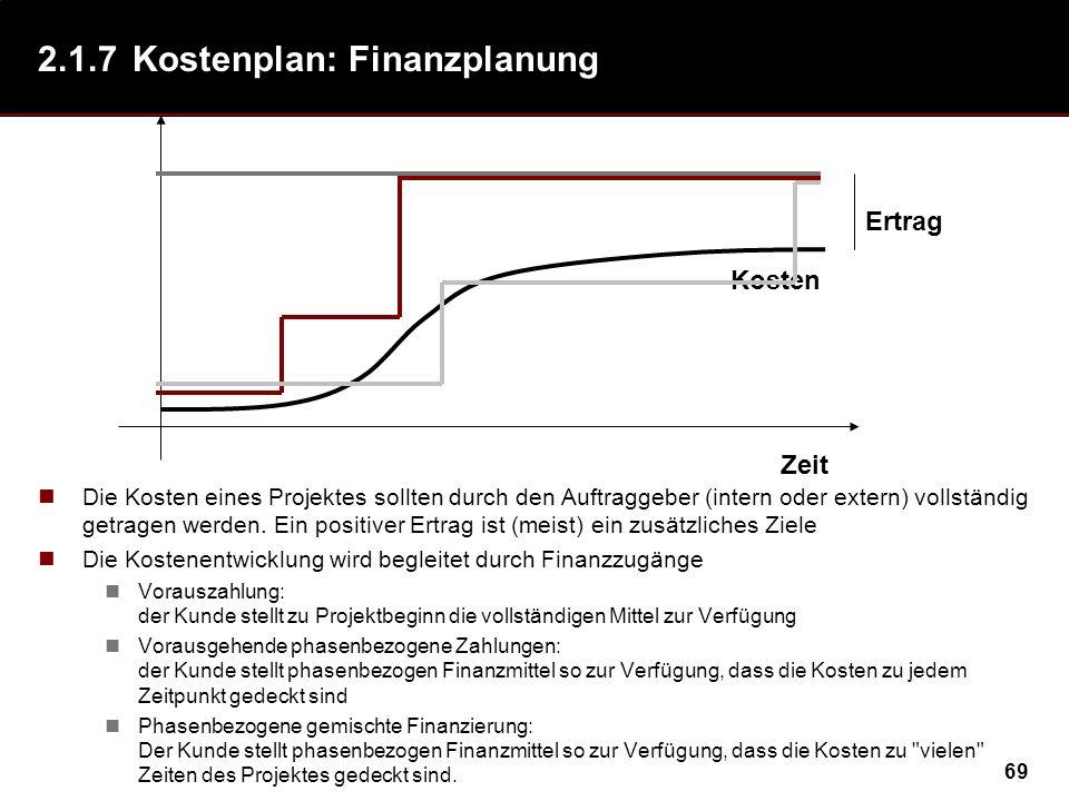 69 2.1.7Kostenplan: Finanzplanung Die Kosten eines Projektes sollten durch den Auftraggeber (intern oder extern) vollständig getragen werden. Ein posi