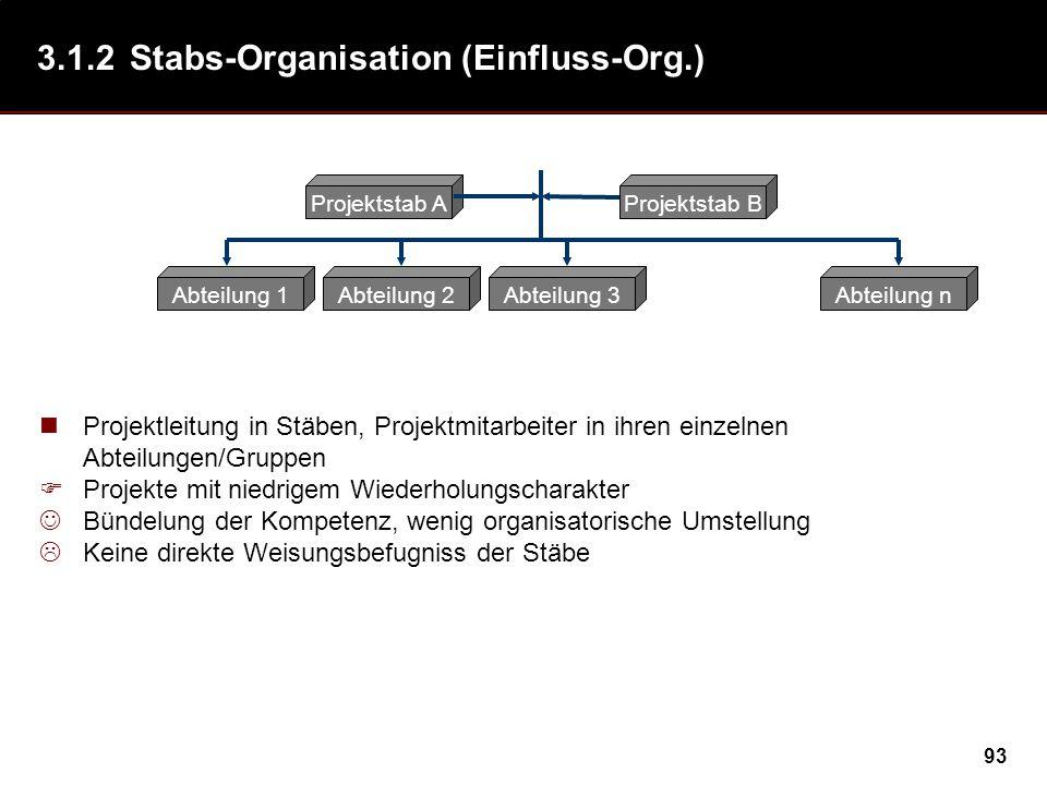 93 3.1.2Stabs-Organisation (Einfluss-Org.) Abteilung 1Abteilung 2Abteilung 3Abteilung n Projektstab AProjektstab B Projektleitung in Stäben, Projektmi