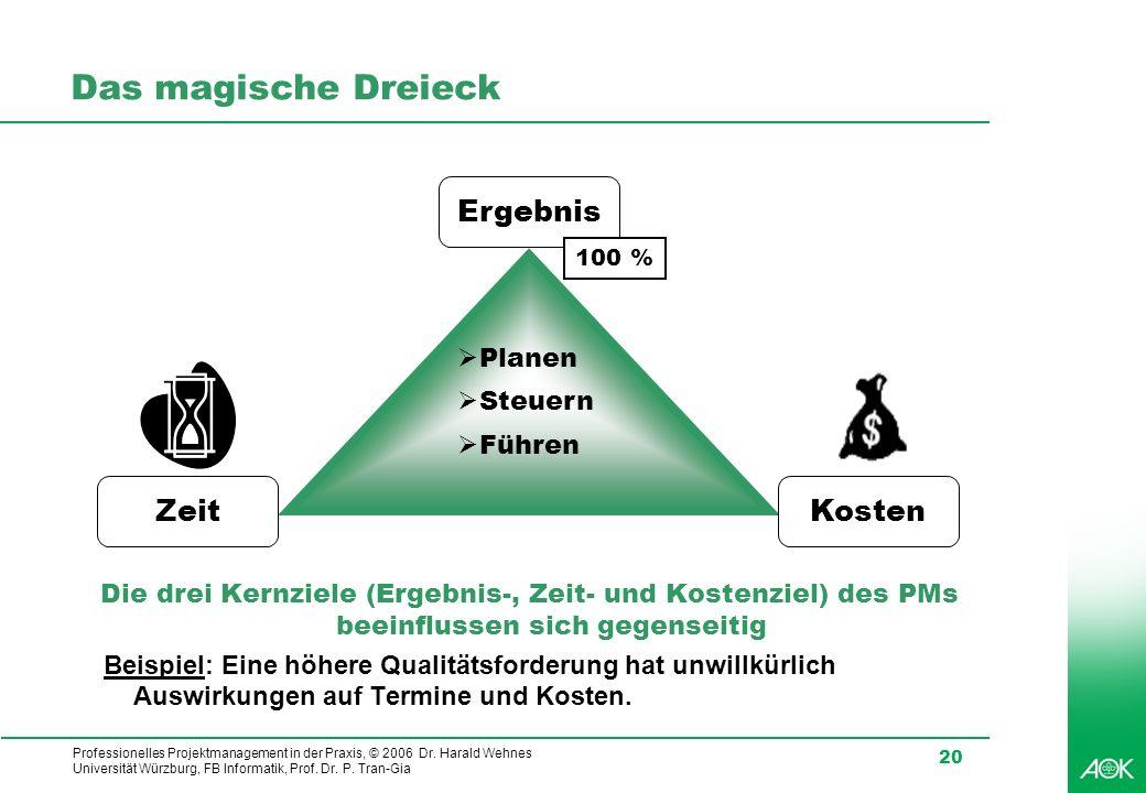 Professionelles Projektmanagement in der Praxis, © 2006 Dr. Harald Wehnes Universität Würzburg, FB Informatik, Prof. Dr. P. Tran-Gia 20 Das magische D