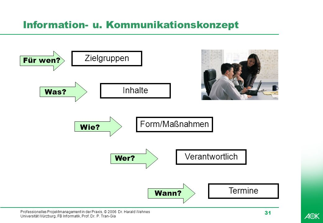 Professionelles Projektmanagement in der Praxis, © 2006 Dr. Harald Wehnes Universität Würzburg, FB Informatik, Prof. Dr. P. Tran-Gia 31 Information- u