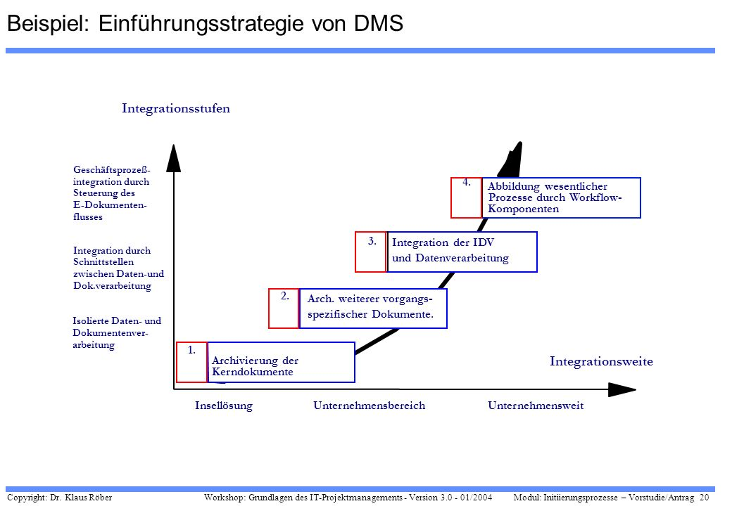 Copyright: Dr. Klaus Röber 20 Workshop: Grundlagen des IT-Projektmanagements - Version 3.0 - 01/2004Modul: Initiierungsprozesse – Vorstudie/Antrag Ins