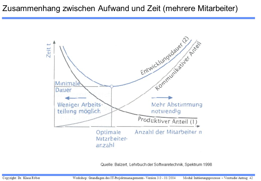 Copyright: Dr. Klaus Röber 42 Workshop: Grundlagen des IT-Projektmanagements - Version 3.0 - 01/2004Modul: Initiierungsprozesse – Vorstudie/Antrag Zus