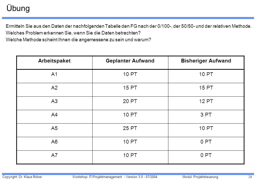 Copyright: Dr. Klaus Röber 29 Workshop: IT-Projektmanagement - Version 3.0 - 07/2004Modul: Projektsteuerung Übung Ermitteln Sie aus den Daten der nach