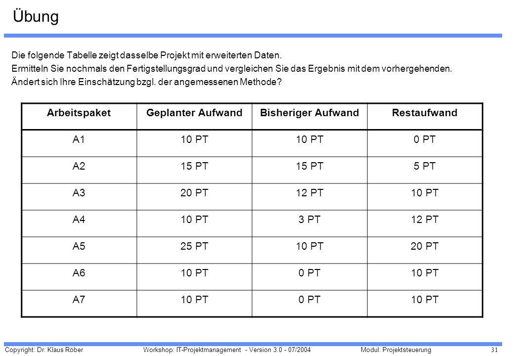 Copyright: Dr. Klaus Röber 31 Workshop: IT-Projektmanagement - Version 3.0 - 07/2004Modul: Projektsteuerung Übung Die folgende Tabelle zeigt dasselbe