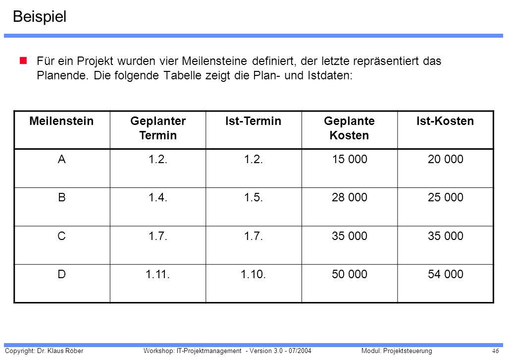 Copyright: Dr. Klaus Röber 46 Workshop: IT-Projektmanagement - Version 3.0 - 07/2004Modul: Projektsteuerung Beispiel Für ein Projekt wurden vier Meile