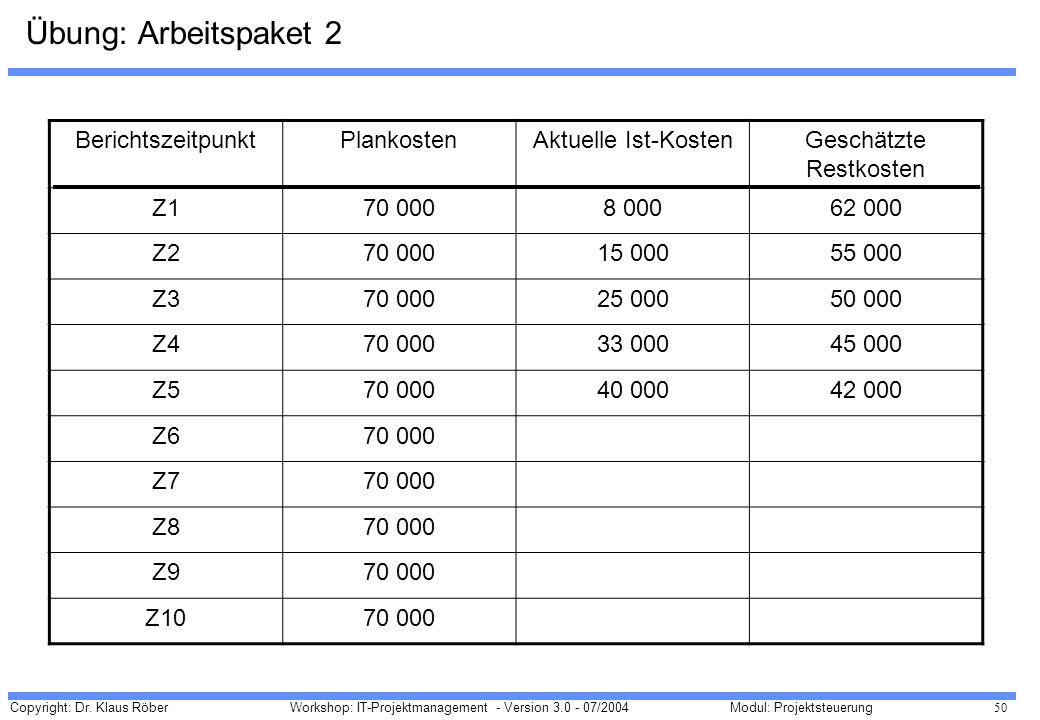 Copyright: Dr. Klaus Röber 50 Workshop: IT-Projektmanagement - Version 3.0 - 07/2004Modul: Projektsteuerung Übung: Arbeitspaket 2 BerichtszeitpunktPla