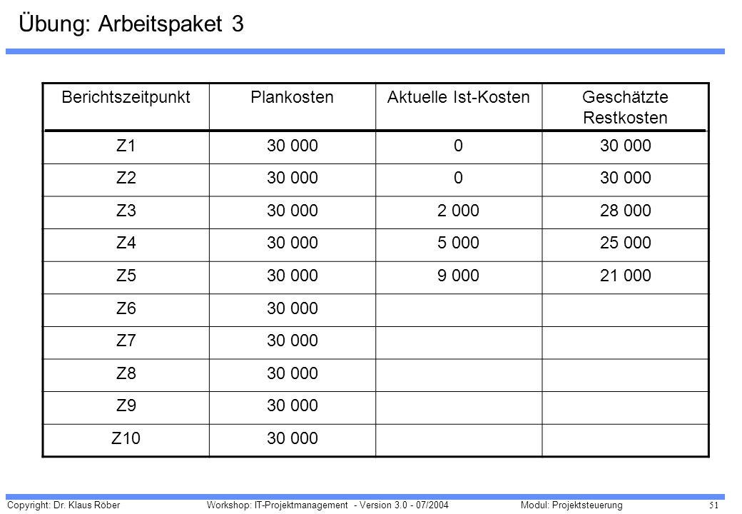 Copyright: Dr. Klaus Röber 51 Workshop: IT-Projektmanagement - Version 3.0 - 07/2004Modul: Projektsteuerung Übung: Arbeitspaket 3 BerichtszeitpunktPla
