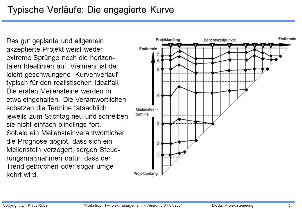 Copyright: Dr. Klaus Röber 67 Workshop: IT-Projektmanagement - Version 3.0 - 07/2004Modul: Projektsteuerung Typische Verläufe: Die engagierte Kurve Da