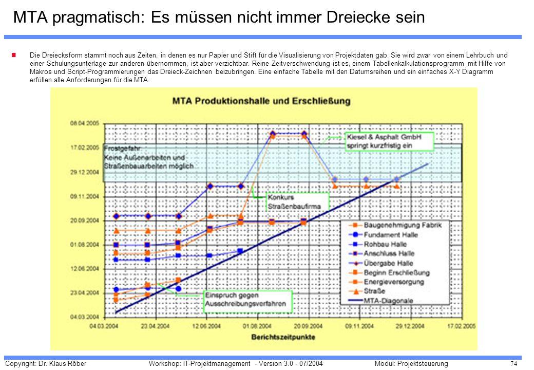 Copyright: Dr. Klaus Röber 74 Workshop: IT-Projektmanagement - Version 3.0 - 07/2004Modul: Projektsteuerung MTA pragmatisch: Es müssen nicht immer Dre