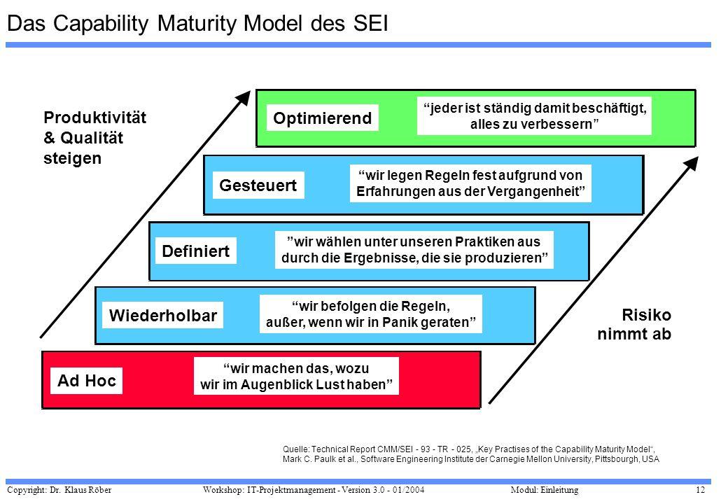 Copyright: Dr. Klaus Röber 12 Workshop: IT-Projektmanagement - Version 3.0 - 01/2004Modul: Einleitung Produktivität & Qualität steigen Risiko nimmt ab