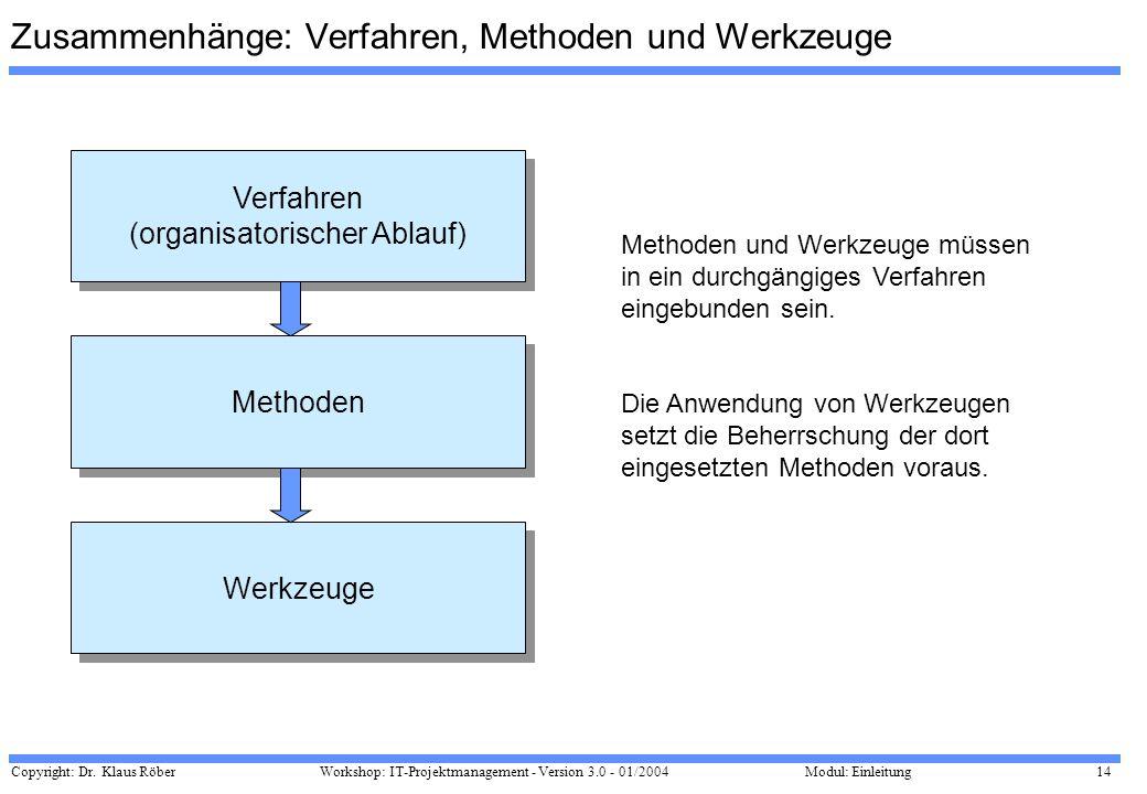 Copyright: Dr. Klaus Röber 14 Workshop: IT-Projektmanagement - Version 3.0 - 01/2004Modul: Einleitung Zusammenhänge: Verfahren, Methoden und Werkzeuge