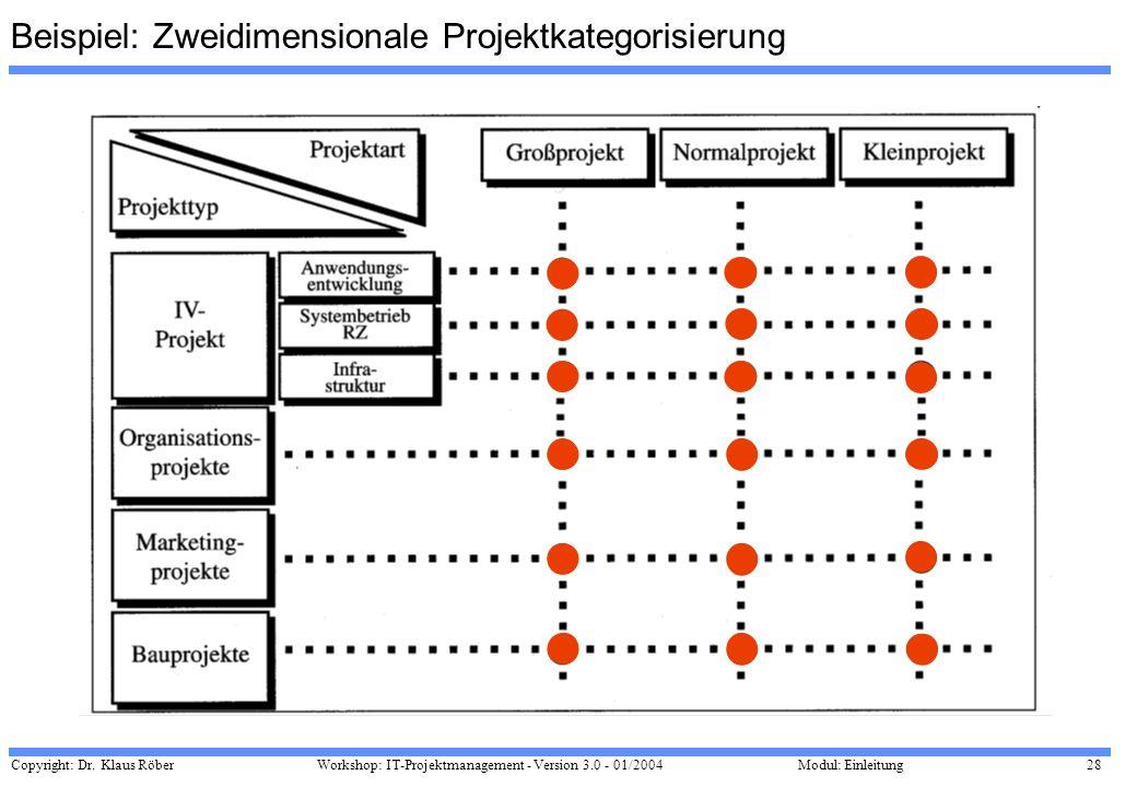 Copyright: Dr. Klaus Röber 28 Workshop: IT-Projektmanagement - Version 3.0 - 01/2004Modul: Einleitung Beispiel: Zweidimensionale Projektkategorisierun