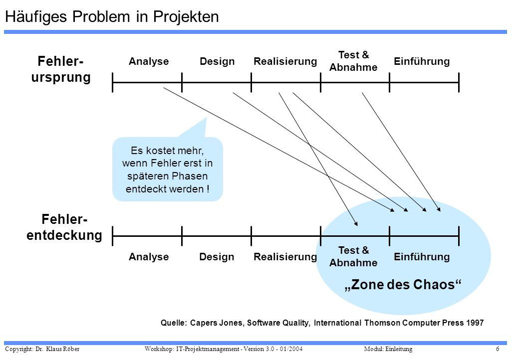 Copyright: Dr. Klaus Röber 6 Workshop: IT-Projektmanagement - Version 3.0 - 01/2004Modul: Einleitung Zone des Chaos AnalyseDesignRealisierung Test & A