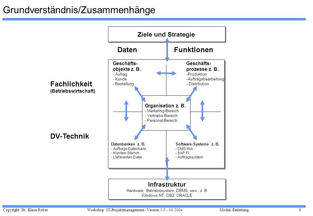 Copyright: Dr. Klaus Röber 9 Workshop: IT-Projektmanagement - Version 3.0 - 01/2004Modul: Einleitung Grundverständnis/Zusammenhänge FunktionenDaten Fa