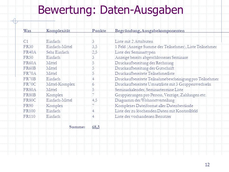 12 Bewertung: Daten-Ausgaben WasKomplexitätPunkteBegründung, Ausgabekomponenten C1Einfach3Liste mit 2 Attributen FR30Einfach-Mittel3,51 Feld (Anzeige