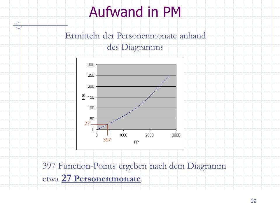 19 Aufwand in PM Ermitteln der Personenmonate anhand des Diagramms 397 Function-Points ergeben nach dem Diagramm etwa 27 Personenmonate. 397 27
