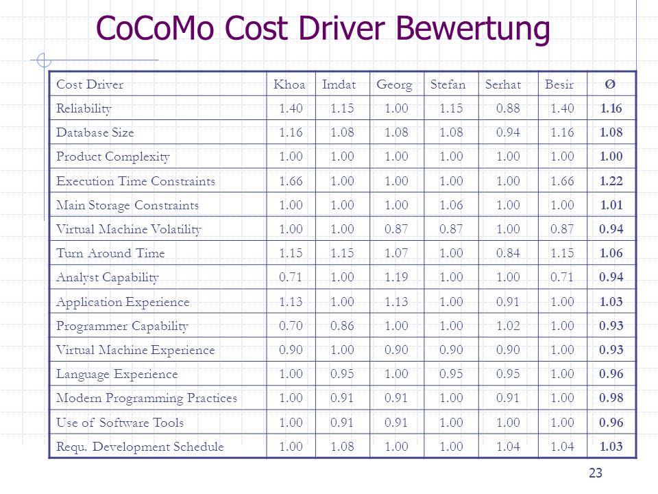 23 CoCoMo Cost Driver Bewertung Cost DriverKhoaImdatGeorgStefanSerhatBesir Ø Reliability1.401.151.001.150.881.401.16 Database Size1.161.08 0.941.161.0
