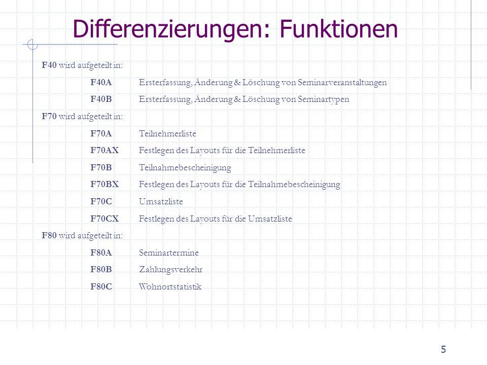 6 Differenzierungen: Komponenten, Schnittstellen & Dateien Wiederverwertbare Komponenten C1Liste zur Auswahl von Seminaren für F10, F20, F30 2 Felder (DT110 –Seminar ID, Name) C2Komponente für RTF-Text Frei editierbares RTF-Feld Schnittstellen S2 S3Fakturierung Buchhaltung, TCP / IP Dateien BK10 Datenbank JDBC Backup aller Daten