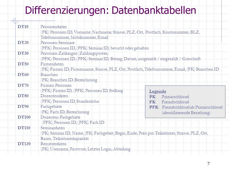 8 Differenzierungen: Formulare (1) FR10F10: Eingabe, Änderung & Löschung von Personendaten 12 Felder (DT10) + 3 Felder (Auswahl Erfassen, Ändern, Löschen) FR20 F20: Ersterfassung, Änderung und Löschung von Firmen 9 Felder (DT50) + 3 Felder (Auswahl Erfassen, Ändern, Löschen) FR30 F30: Ersterfassung, Änderung und Löschung von Seminarbelegungen Benutzt C1 + 1 Feld Eingabe (DT10 - Personen ID) + Liste der Teilnehmer (DT10 – Personen ID, Name) + 1 Feld (Anzeige Summe der Teilnehmer) + 3 Felder (Auswahl Erfassen, Ändern, Löschen) FR40AErsterfassung, Änderung und Löschung von Seminarveranstaltungen Benutzt C1 + 11 Felder (DT110) + 3 Felder (Auswahl Erfassen, Ändern, Löschen) FR40BErsterfassung, Änderung und Löschung von Seminartypen Benutzt C1 + 2 Felder (DT90) + 3 Felder (Auswahl Erfassen, Ändern, Löschen) FR50Ersterfassung, Änderung und Löschung von Dozenten sowie Zuordnung zu Seminarveranstaltungen und -typen.