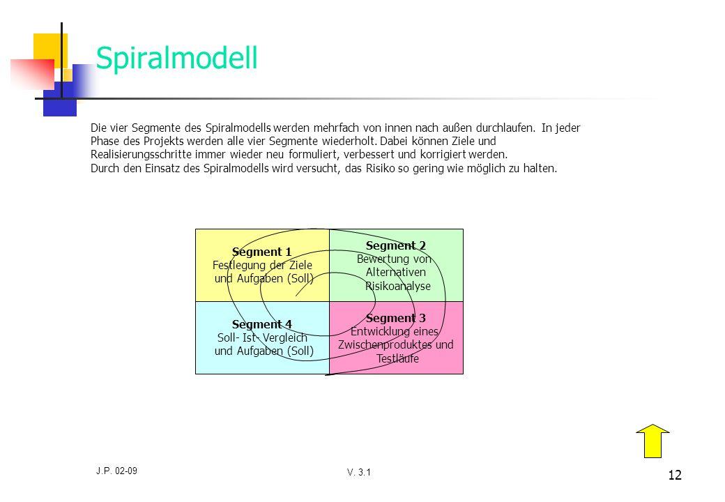 V. 3.1 J.P. 02-09 12 Spiralmodell Segment 1 Festlegung der Ziele und Aufgaben (Soll) Segment 2 Bewertung von Alternativen Risikoanalyse Segment 4 Soll