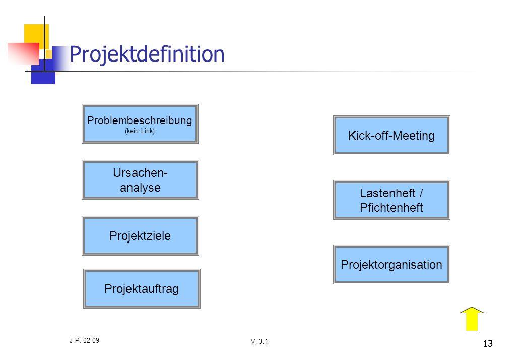 V. 3.1 J.P. 02-09 13 Projektdefinition Problembeschreibung (kein Link) Ursachen- analyse Projektziele Projektauftrag Projektorganisation Lastenheft /