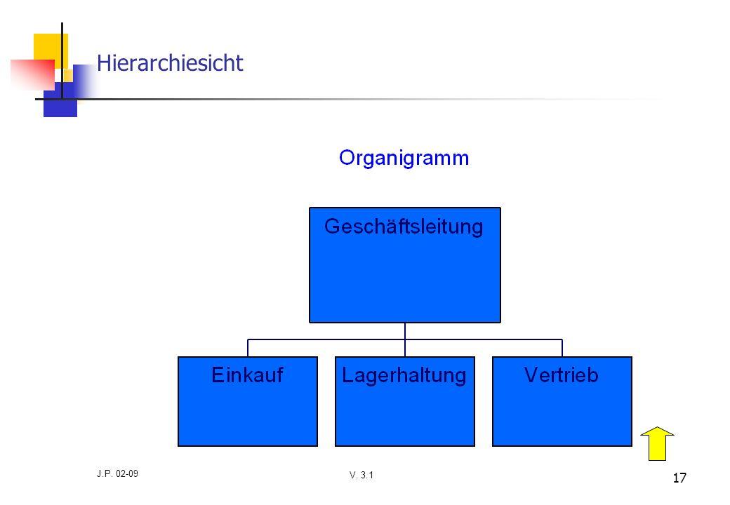 V. 3.1 J.P. 02-09 17 Hierarchiesicht