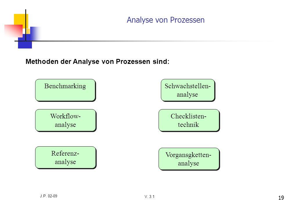 V. 3.1 J.P. 02-09 19 Analyse von Prozessen Methoden der Analyse von Prozessen sind: Benchmarking Workflow- analyse Workflow- analyse Referenz- analyse