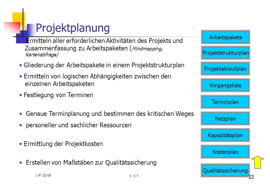 V. 3.1 J.P. 02-09 23 Projektplanung Ermitteln aller erforderlichen Aktivitäten des Projekts und Zusammenfassung zu Arbeitspaketen ( Mindmapping, Karte