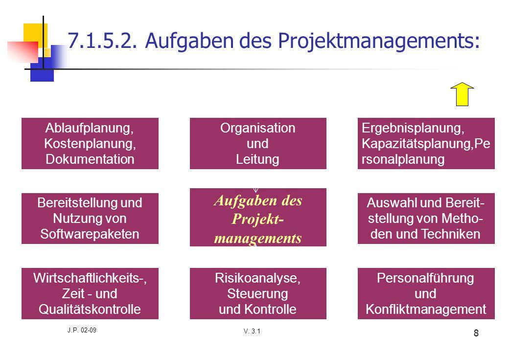 V. 3.1 J.P. 02-09 8 7.1.5.2. Aufgaben des Projektmanagements: Aufgaben des Projekt- managements Ergebnisplanung, Kapazitätsplanung,Pe rsonalplanung Au