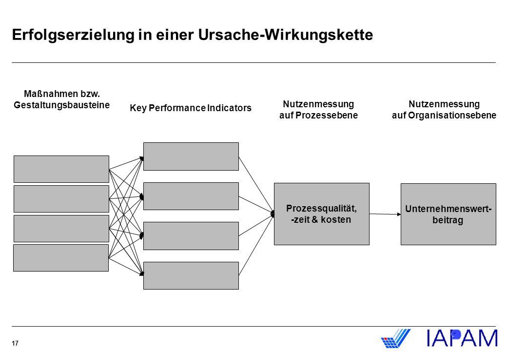 17 Prozessqualität, -zeit & kosten Unternehmenswert- beitrag Nutzenmessung auf Prozessebene Key Performance Indicators Maßnahmen bzw. Gestaltungsbaust